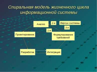 Спиральная модель жизненного цикла информационной системы Анализ Формулирован...