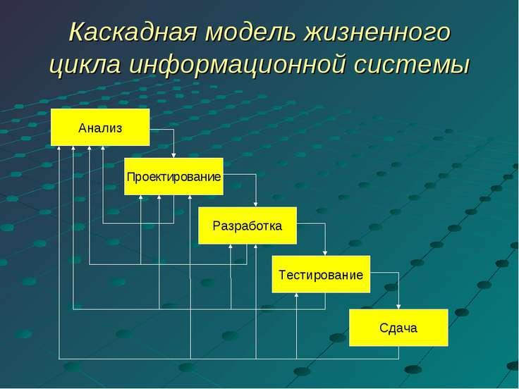 Каскадная модель жизненного цикла информационной системы Анализ Проектировани...