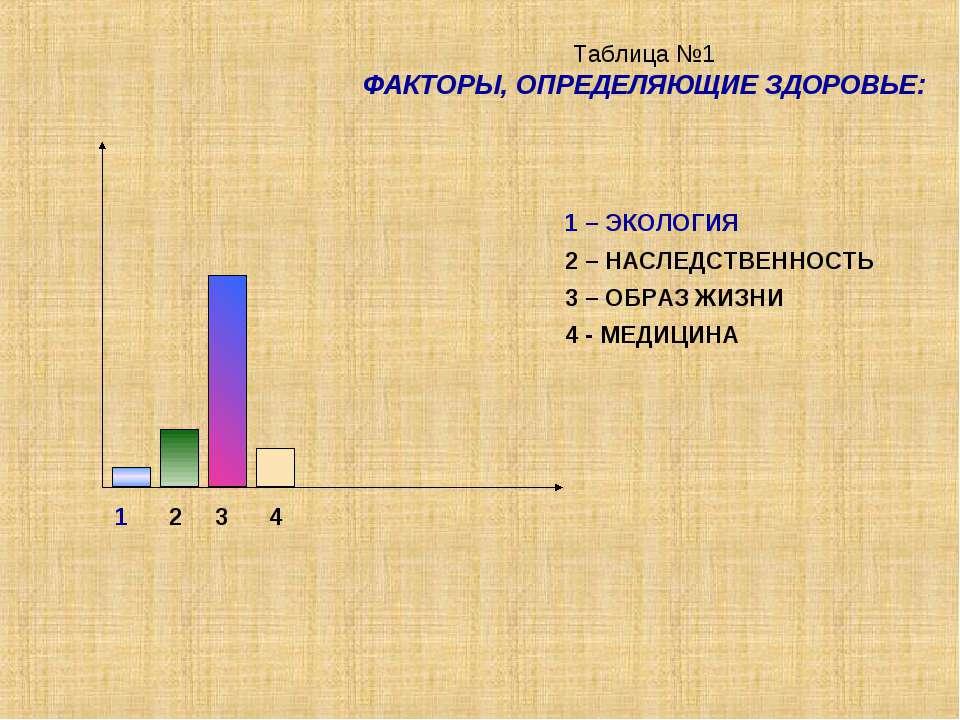 Таблица №1 ФАКТОРЫ, ОПРЕДЕЛЯЮЩИЕ ЗДОРОВЬЕ: 1 2 3 4 1 – ЭКОЛОГИЯ 2 – НАСЛЕДСТВ...