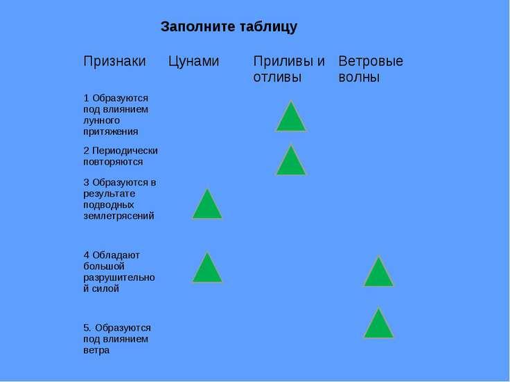 Заполните таблицу Признаки Цунами Приливы и отливы Ветровые волны 1 Образуютс...
