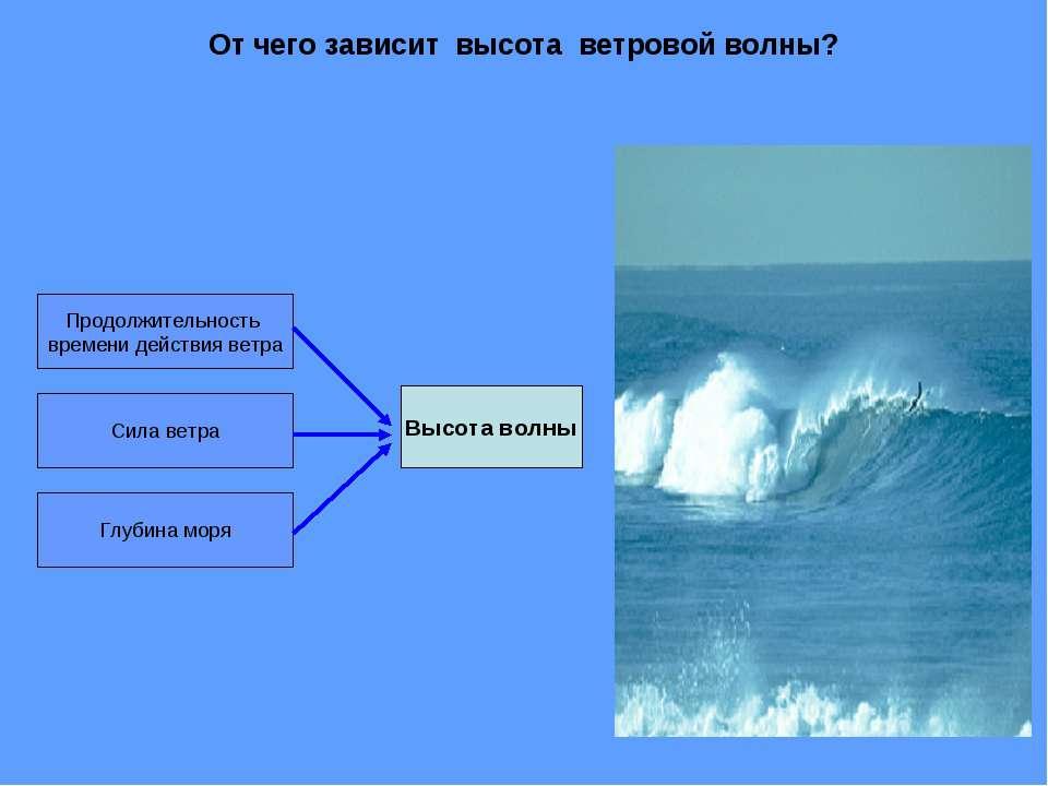От чего зависит высота ветровой волны? Продолжительность времени действия вет...