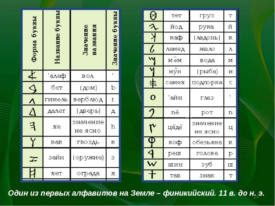 Один из первых алфавитов на Земле - финикийский. Один из первых алфавитов на ...
