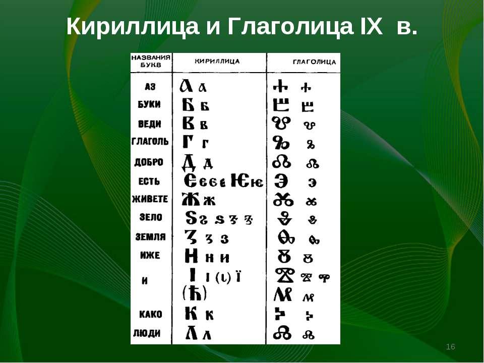 Кириллица и Глаголица IX в. *