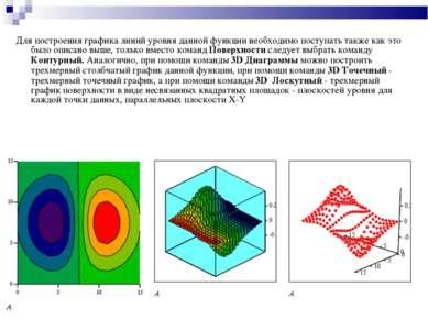 Для построения графика линий уровня данной функции необходимо поступать также...