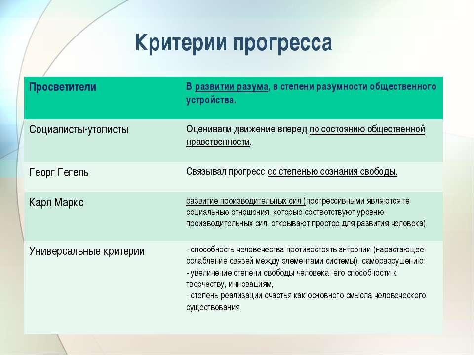 Критерии прогресса Просветители В развитии разума, в степени разумности общес...