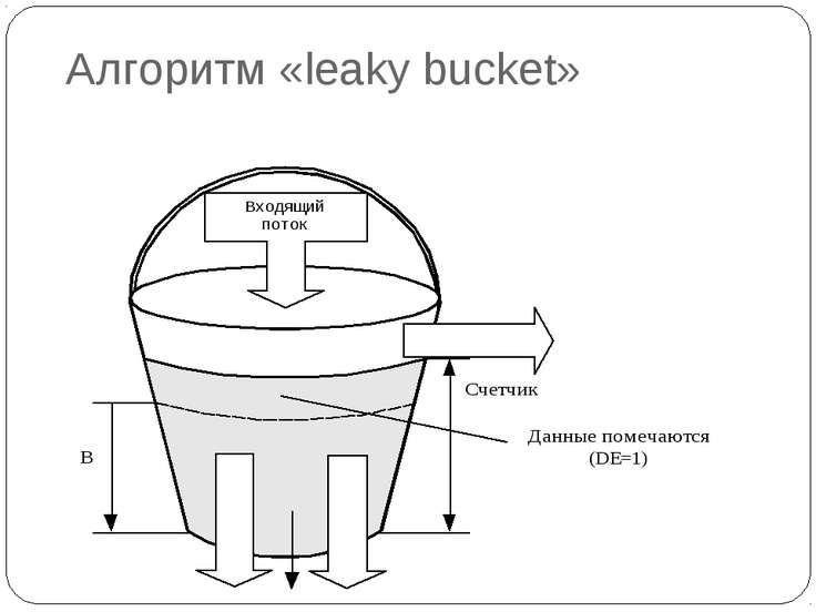 Алгоритм «leaky bucket»