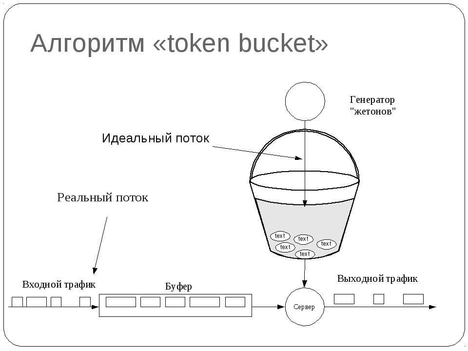 Алгоритм «token bucket»