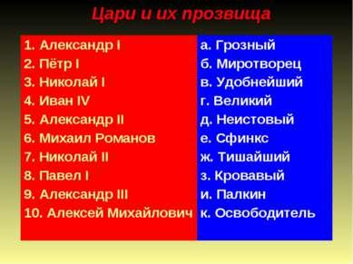 Цари и их прозвища 1. Александр I 2. Пётр I 3. Николай I 4. Иван IV 5. Алекса...