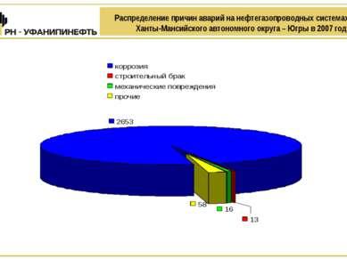 Распределение причин аварий на нефтегазопроводных системах Ханты-Мансийского ...