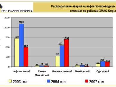 Распределение аварий на нефтегазопроводных системах по районам ХМАО-Югры