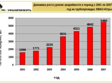 Динамика роста уровня аварийности в период с 2001 по 2007 год на трубопровода...
