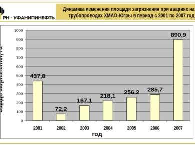 Динамика изменения площади загрязнения при авариях на трубопроводах ХМАО-Югры...