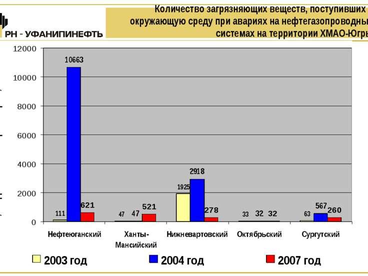 Количество загрязняющих веществ, поступивших в окружающую среду при авариях н...