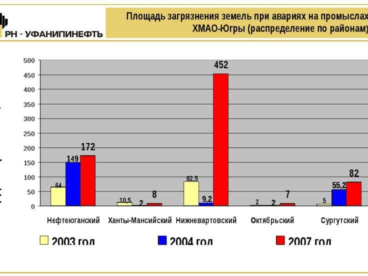 Площадь загрязнения земель при авариях на промыслах ХМАО-Югры (распределение ...