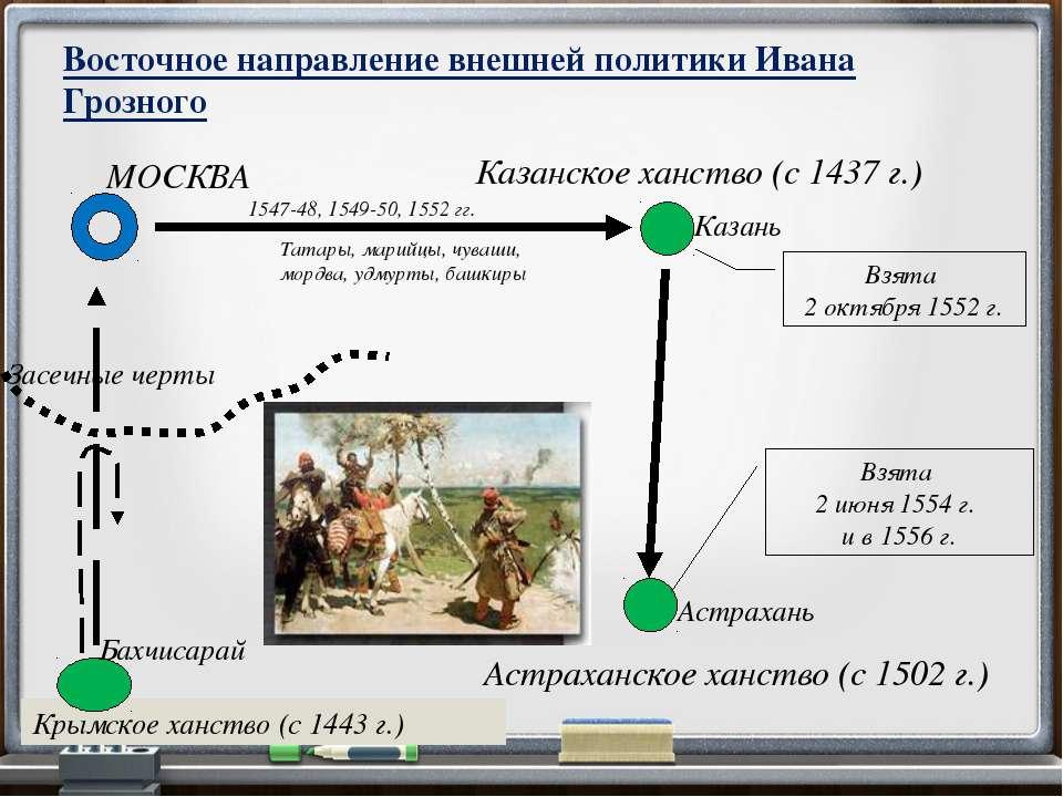 Внешняя политика иван 4 презентация