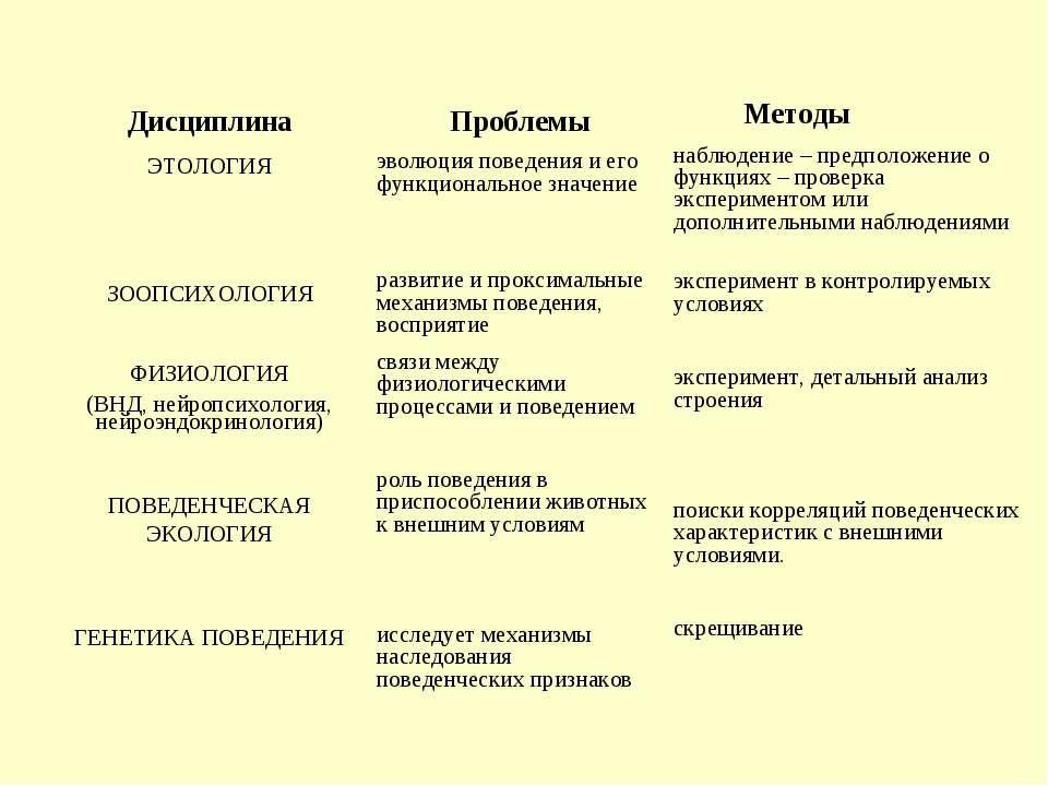 Дисциплина ЭТОЛОГИЯ ЗООПСИХОЛОГИЯ ФИЗИОЛОГИЯ (ВНД, нейропсихология, нейроэндо...