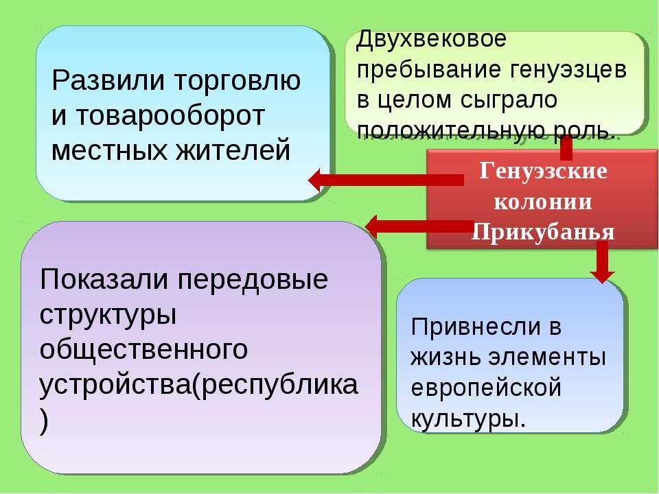 Заключали династические браки Показали передовые структуры общественного устр...