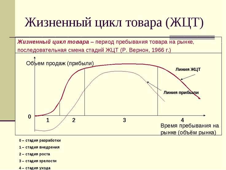 Жизненный цикл товара (ЖЦТ) Жизненный цикл товара – период пребывания товара ...