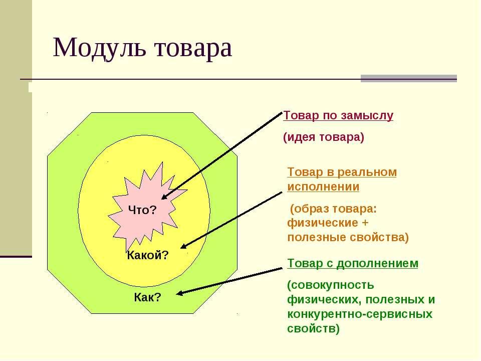 Модуль товара Товар с дополнением (совокупность физических, полезных и конкур...