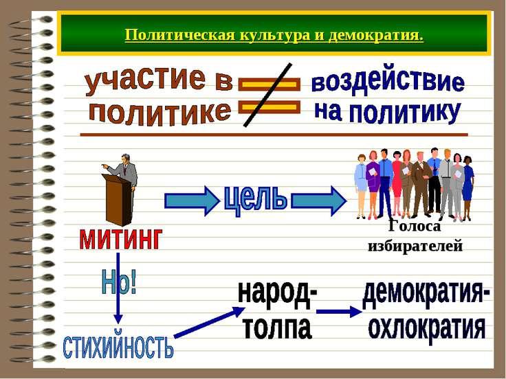 Политическая культура и демократия.