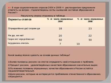 А3. В ходе социологических опросов 2004 и 2008 гг. респондентам предложили от...