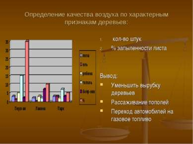 Определение качества воздуха по характерным признакам деревьев: кол-во штук %...