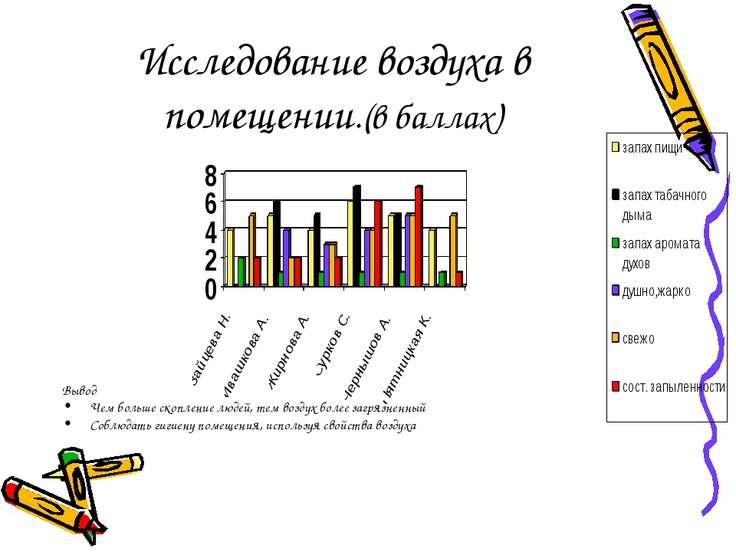 Исследование воздуха в помещении.(в баллах) Вывод Чем больше скопление людей,...