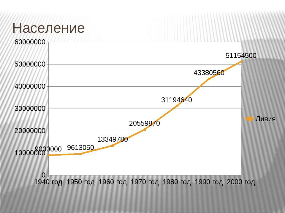 Население