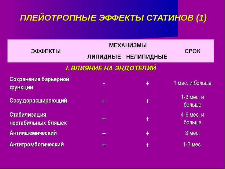 ПЛЕЙОТРОПНЫЕ ЭФФЕКТЫ СТАТИНОВ (1)