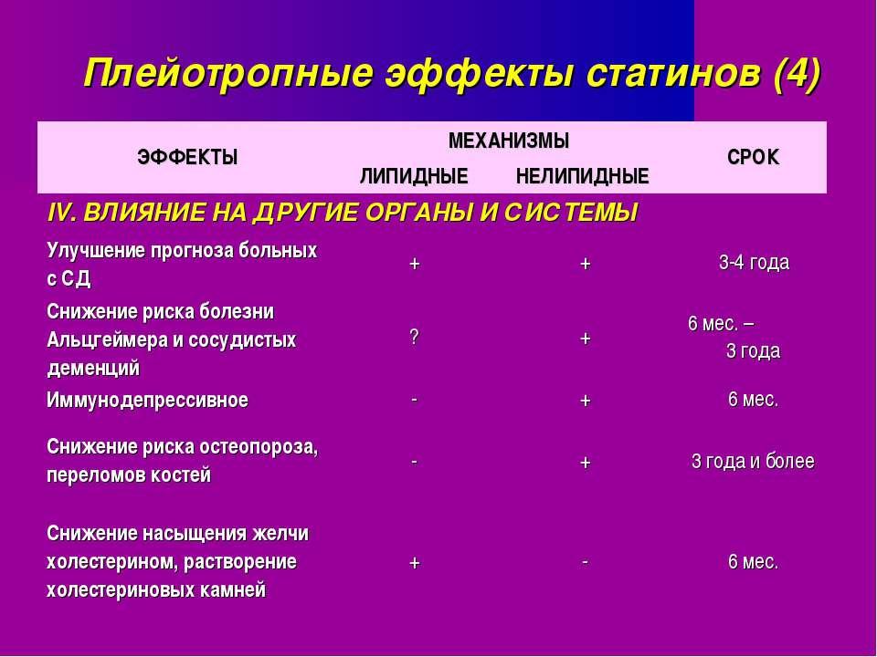 Плейотропные эффекты статинов (4)