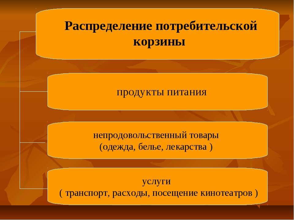 непродовольственный товары (одежда, белье, лекарства ) услуги (транспорт, ра...