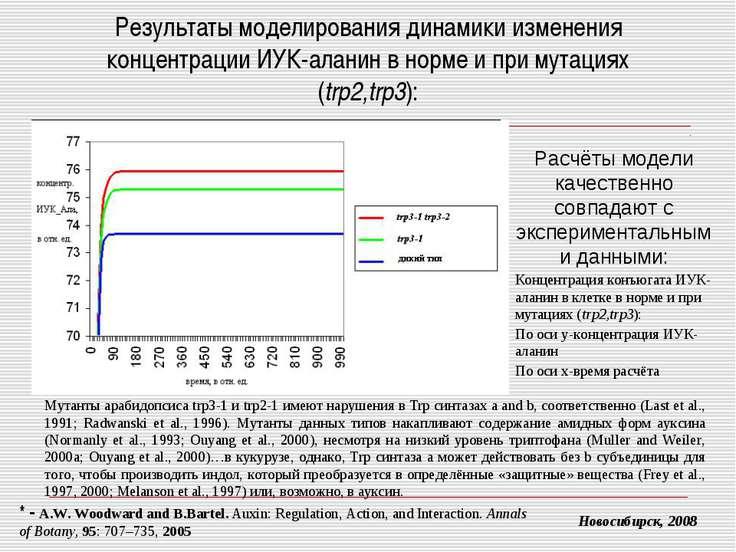 Результаты моделирования динамики изменения концентрации ИУК-аланин в норме и...