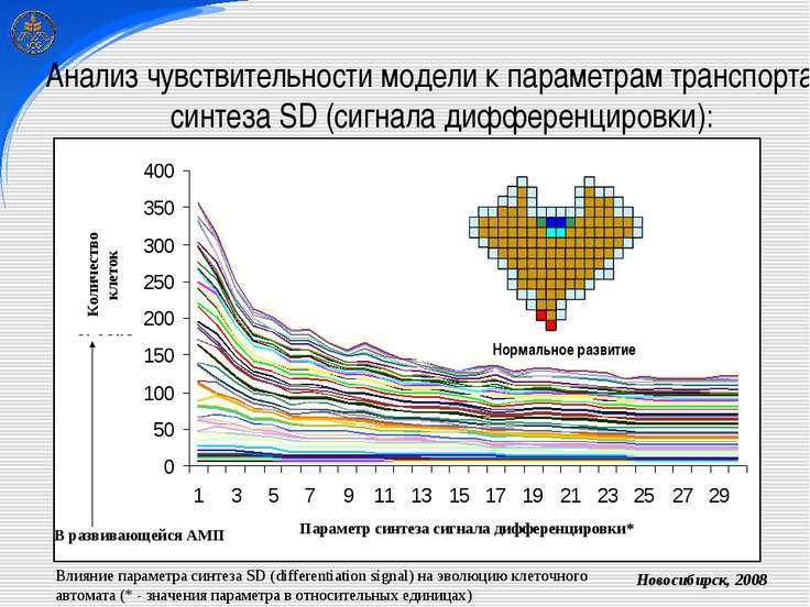 Анализ чувствительности модели к параметрам транспорта и синтеза SD (сигнала ...
