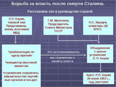 Борьба за власть после смерти Сталина. Расстановка сил в руководстве страной ...