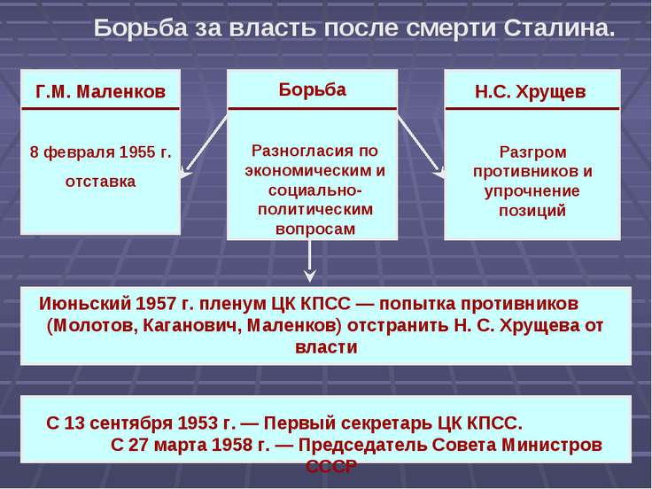 Борьба за власть после смерти Сталина. Борьба Разногласия по экономическим и ...