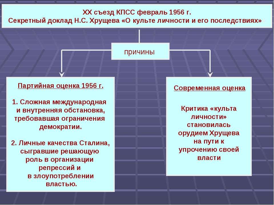 XX съезд КПСС февраль 1956 г. Секретный доклад Н.С. Хрущева «О культе личност...
