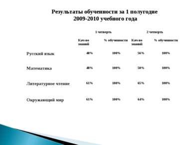 Результаты обученности за 1 полугодие 2009-2010 учебного года 1 четверть 2 че...
