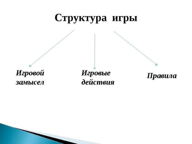 Структура игры Игровой Игровые замысел действия Правила