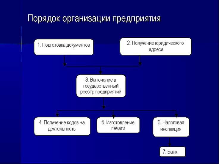 Порядок организации предприятия