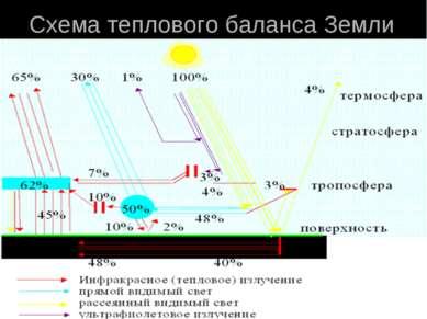 Схема теплового баланса Земли