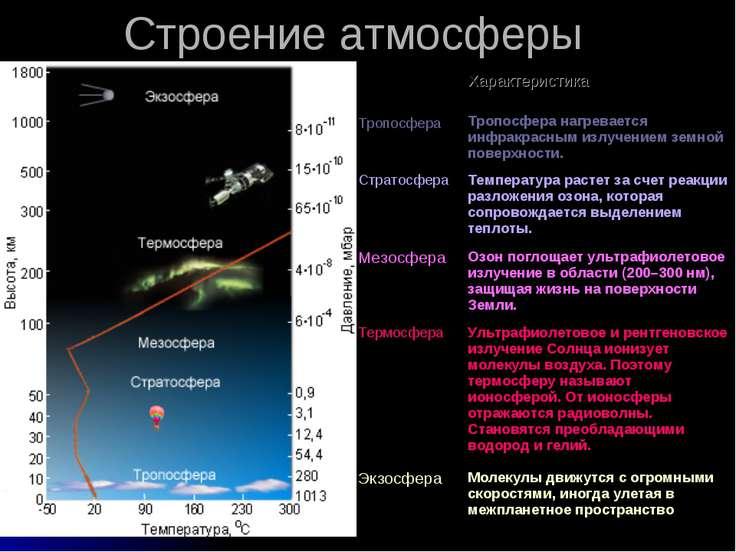 Строение атмосферы Характеристика Тропосфера Тропосфера нагревается инфракрас...