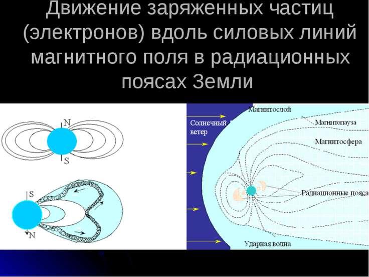 Движение заряженных частиц (электронов) вдоль силовых линий магнитного поля в...