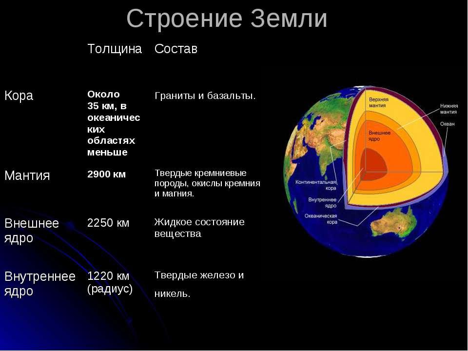 Строение Земли Толщина Состав Кора Около 35км, в океанических областях меньш...