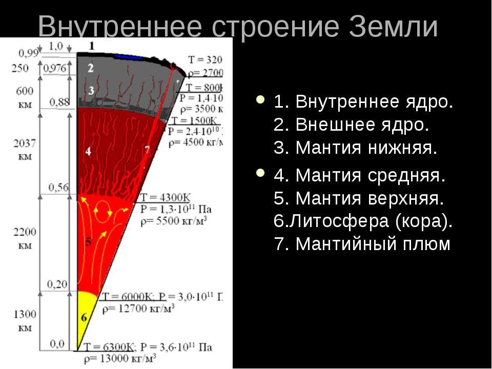 Внутреннее строение Земли 1. Внутреннее ядро. 2. Внешнее ядро. 3. Мантия нижн...