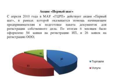 Акция «Первый шаг» С апреля 2010 года в МАУ «ГЦРП» действует акция «Первый ша...