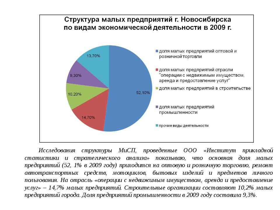 Исследования структуры МиСП, проведенные ООО «Институт прикладной статистики ...