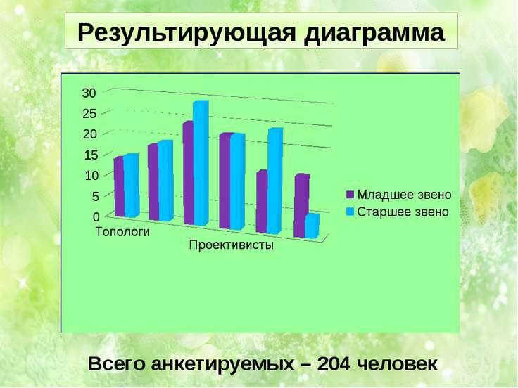 Всего анкетируемых – 204 человек Результирующая диаграмма