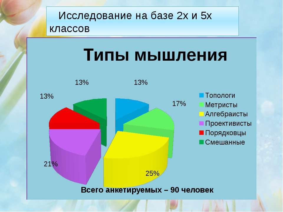 Всего анкетируемых – 90 человек Исследование на базе 2х и 5х классов