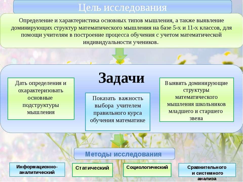 Цель исследования Задачи Методы исследования Социологический Определение и ха...