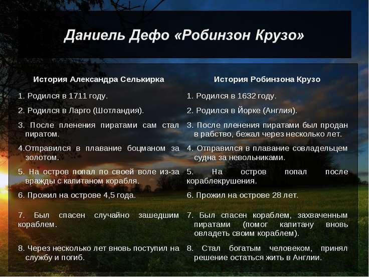 История Александра Селькирка История Робинзона Крузо 1. Родился в 1711 году. ...